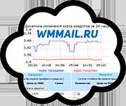 Биржа кредитов на WMmail