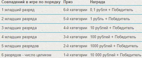таблица выигрышей в режиме Последние разряды