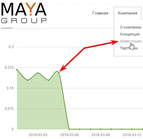 начисление прибыли по долям в Maya Group