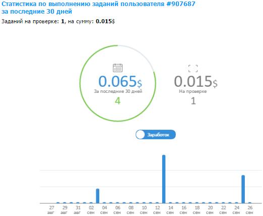 statistika-vypolnennyh-zadanij-v-wmmail-plus