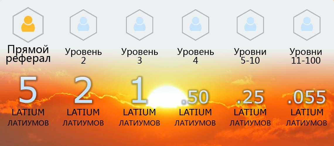 Структура комиссий в Latium