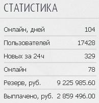 Статистика Taxi Money