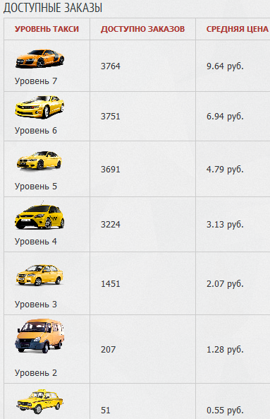 Cредня цена и кол-во заказов на Taxi-Money