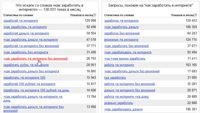 подбор ключевых слов в wordstat.yandex.ru