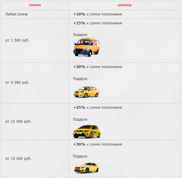 бонусы на 500 дней от Taxi-Money