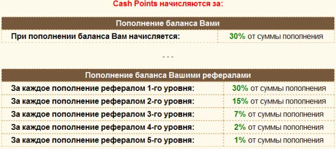 cash points на golden-birds