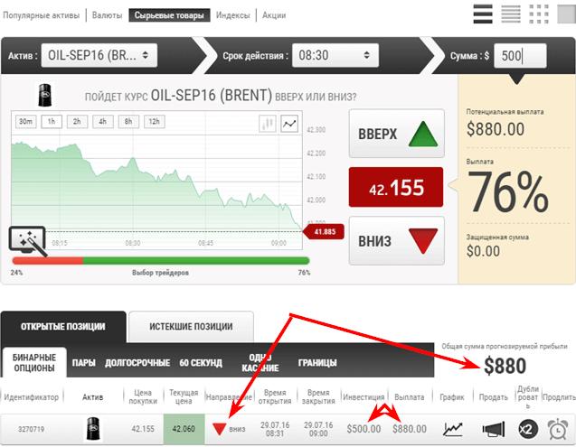 прибыль по прогнозу на нефть