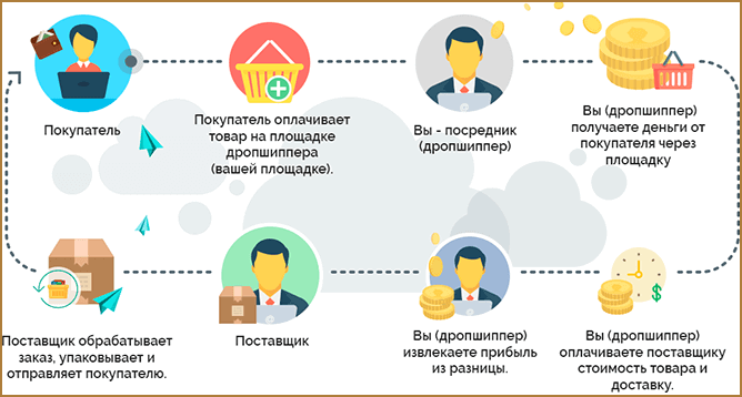 Что такое дропшиппинг: схема работы, где найти поставщиков и как на этом заработать с нуля и без вложений