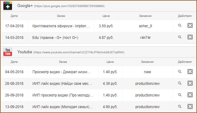 Заработок на Google аккаунтах: как и сколько можно заработать + список проверенных сайтов для реализации заработка