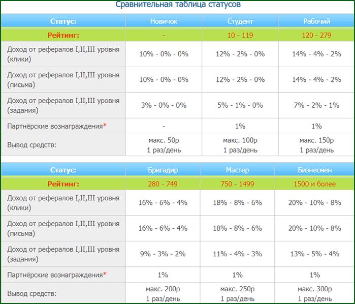 спавнительная таблица статусов доступных на WMRFast