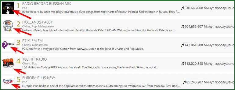 доступные радиостанции для прослушивания за деньги на bitradio