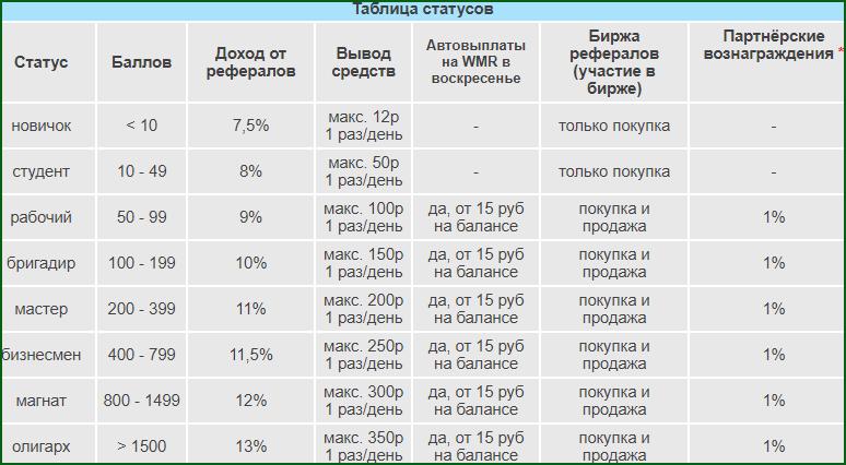таблица статусов аккаунта на WMRok