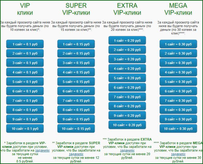 заработок на VIP-кликах на WMRok