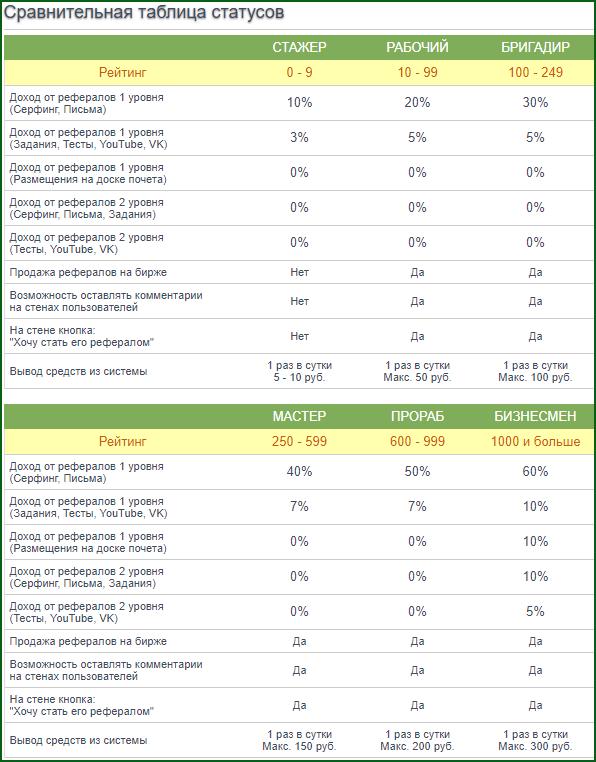 сравнительная таблица статусов на SeoTime