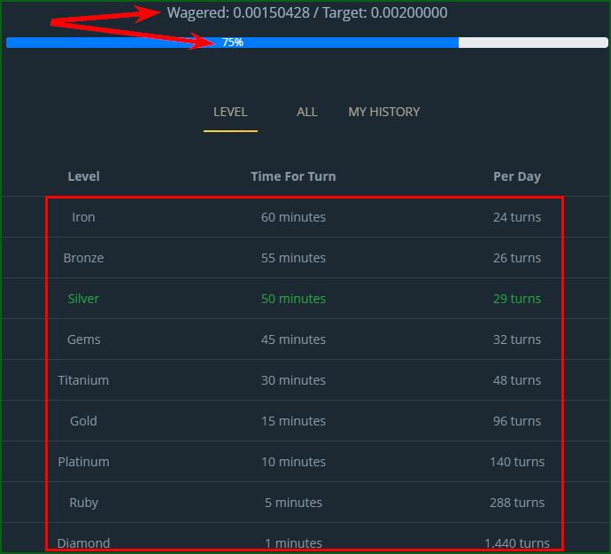 уровни аккаунта на BitShark