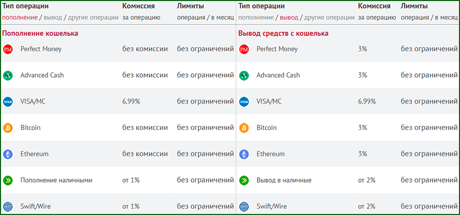 Комиссии платежного сервиса еПейКор
