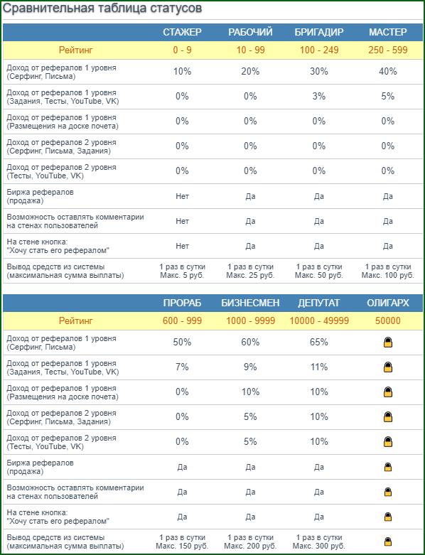 сравнительная таблица статусов букса Best Earn