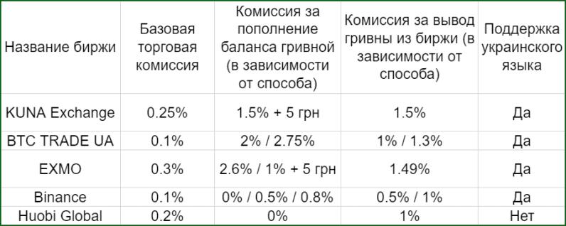 сравнительная таблица криптобирж для торговли криптовалютой в Украине