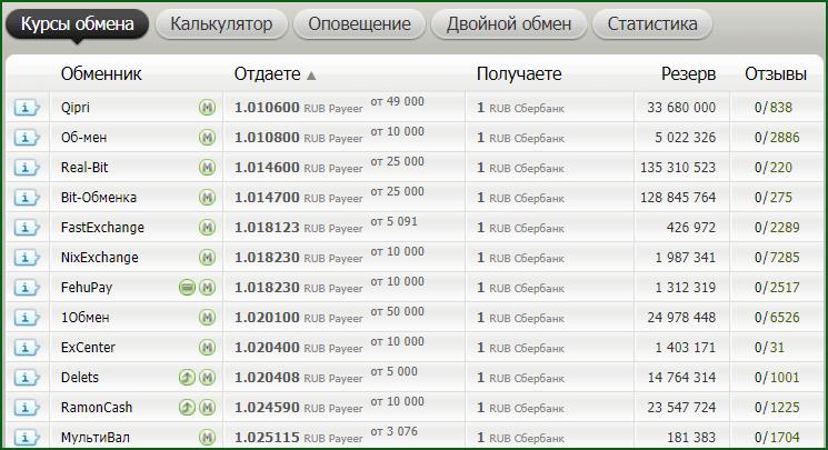 выбор обменника на BestChange для осуществления вывода денег с Payeer на карту Сбербанка