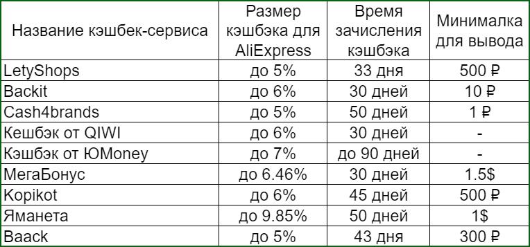 сравнительная таблица лучших кэшбэк сервисов для АлиЭкспресс